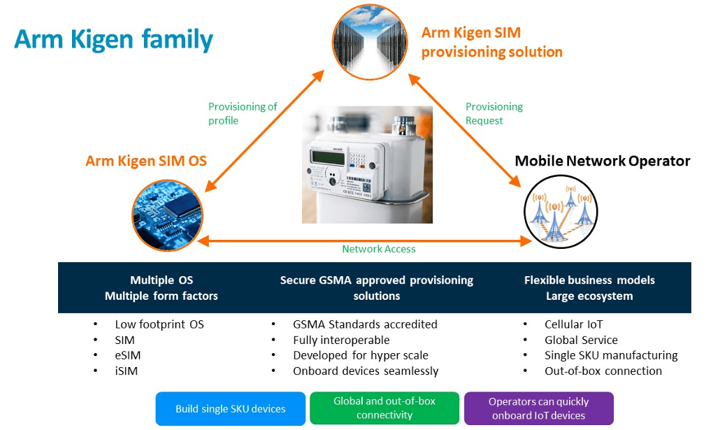 Arm Kigen family   - Arm Kigen family - Unlocking smart metering for MNOs – Arm Community – IoT blog – Internet of Things