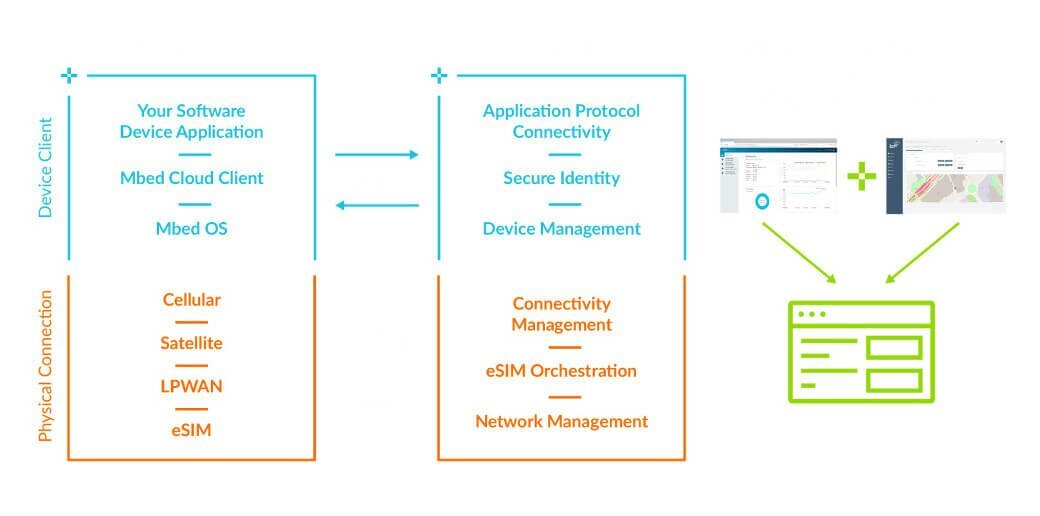 Integrated connectivity graphic Arm  - Connectivity device management - Connectivity is critical to smart lighting – IoT blog – Internet of Things