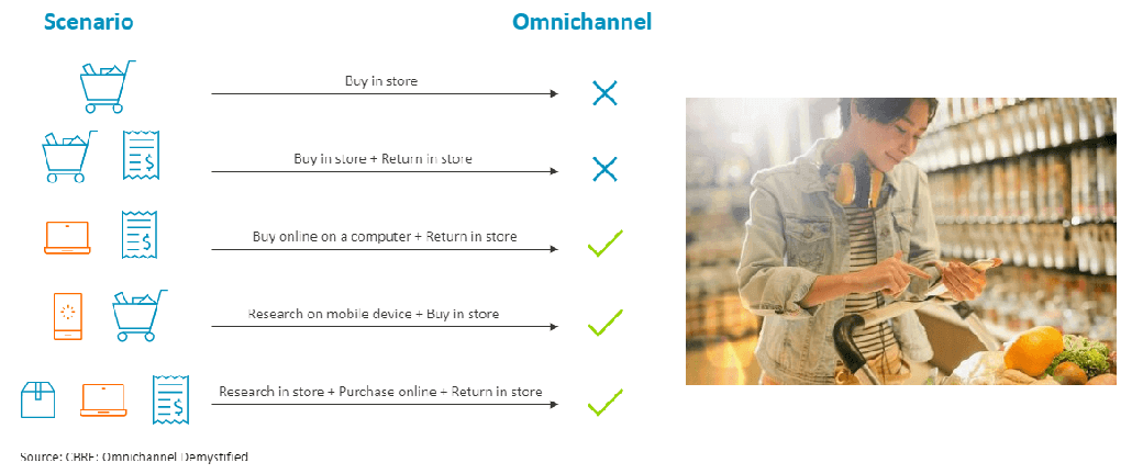 Omnichannel scenarios  - Omnichannel retail - Retail supply chain visibility across channels – IoT blog – Internet of Things