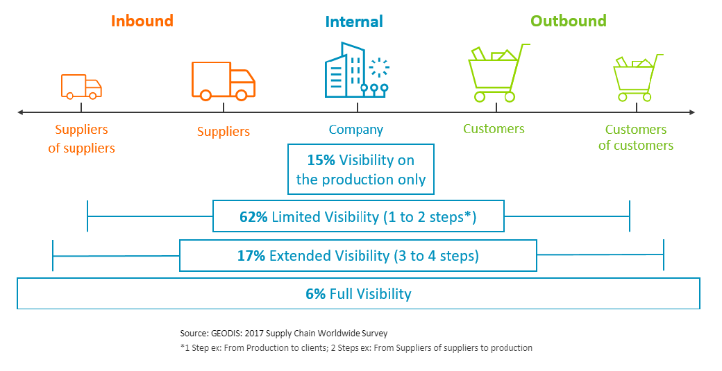Supply chain visibility  - Supply Chain Survey results - Retail supply chain visibility across channels – IoT blog – Internet of Things