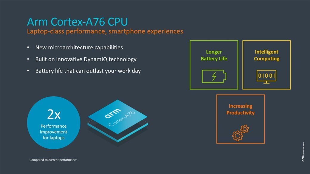 Arm Cortex-A76 CPU