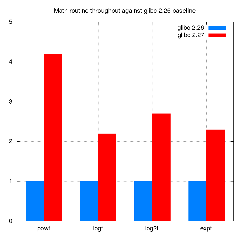 Math routine throughout against glibc 2.26 baseline