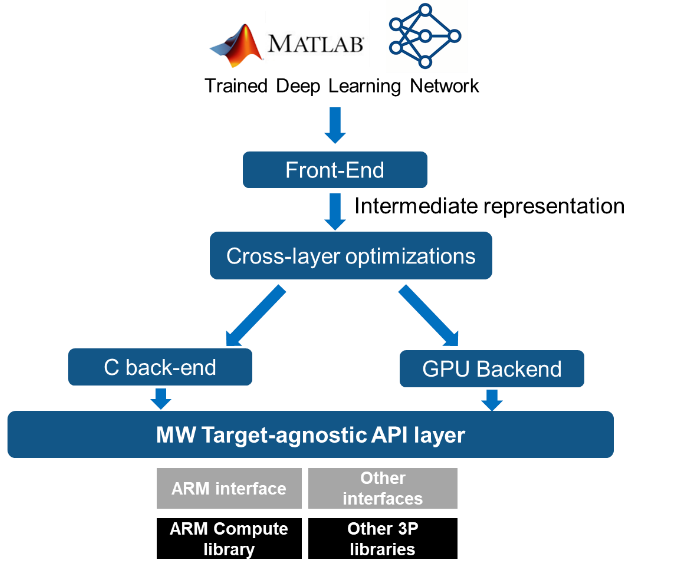 Deep learning with MATLAB on Arm Cortex-A - Tools, Software