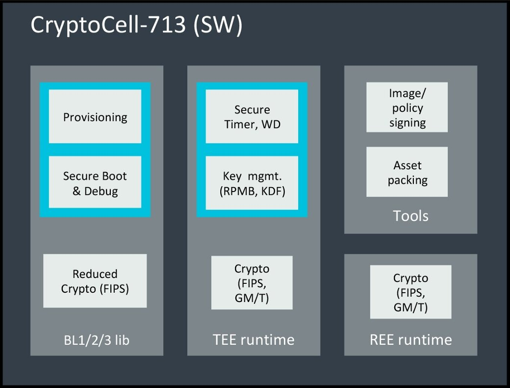 Arm CryptoCell-713 hardware