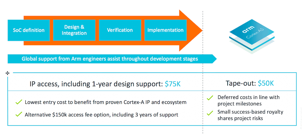 Cortex-A5 DesignStart costs