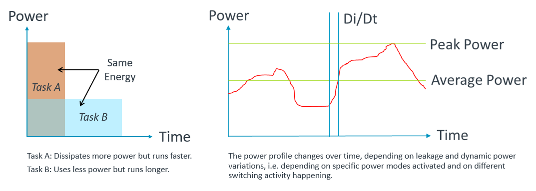 Energy is basically a power profile over time