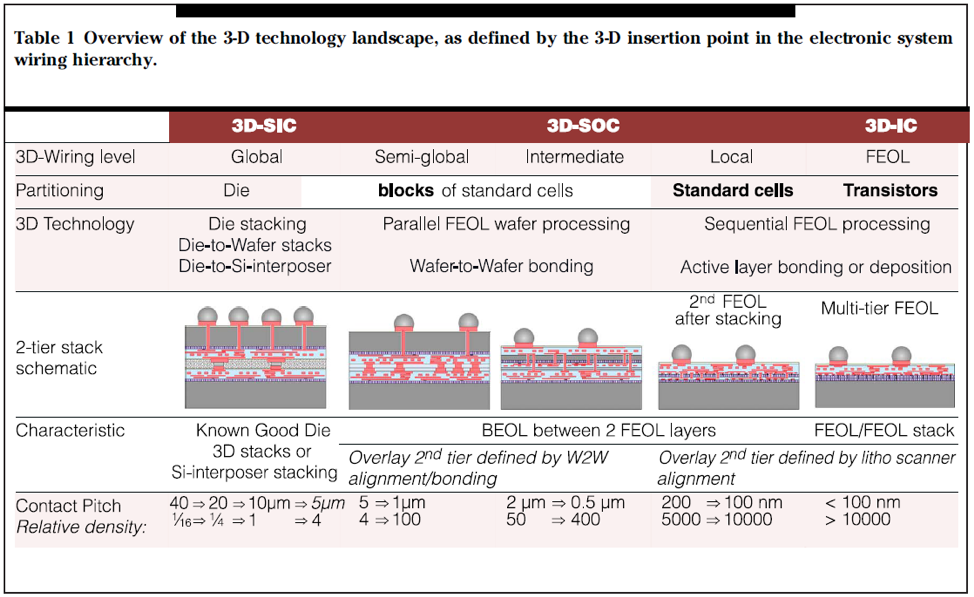 Overview of the 3D technology landscape
