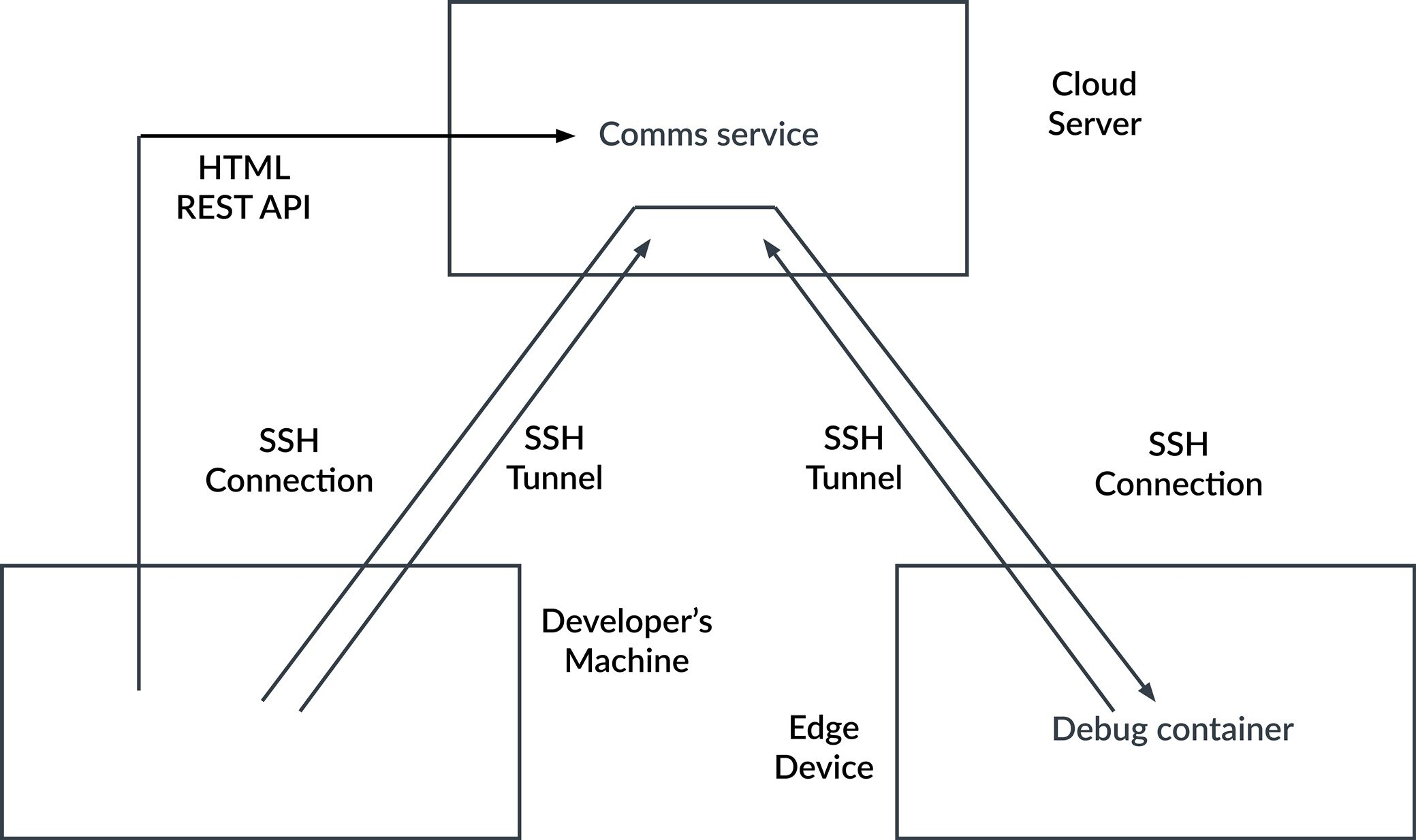 A diagram demonstrating the comms services workflow