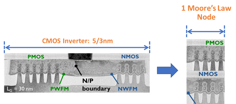 From stacked nanowire FETs to CFETs