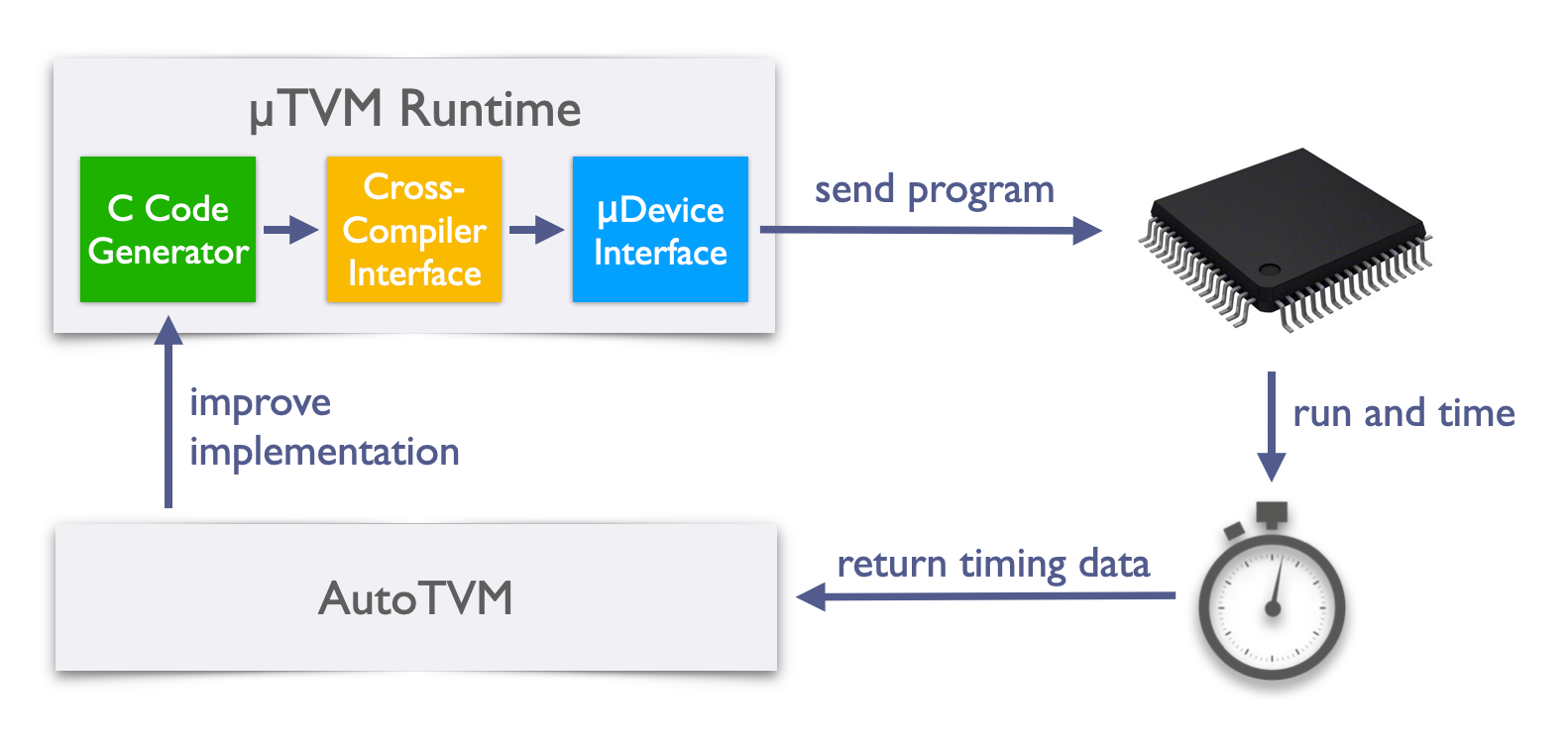 This is a graphic displaying the TVM runtime.