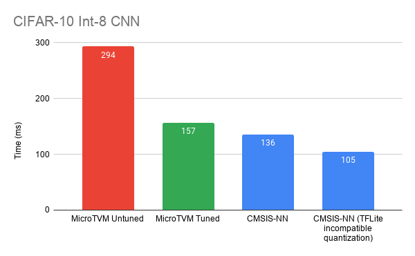 This is a graph displaying CIFAR-10 Int-8 CNN results.