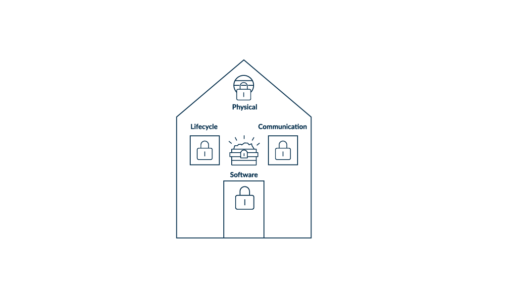 Complete security solution, addressing all four vulnerabilities  - ARM628 5F00 Physical 5F00 Security 5F00 Blog 5F00 Imagery 5F00 1040 0A20D7000A20 601 5F00 3 2D00 2 - The role of physical security in IoT – IoT blog – Internet of Things