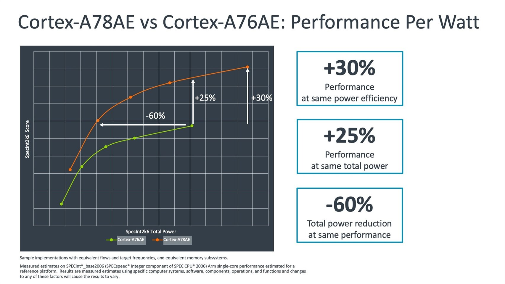 Cortex-A78AE vs Cortex-A76AE Performance Per Watt