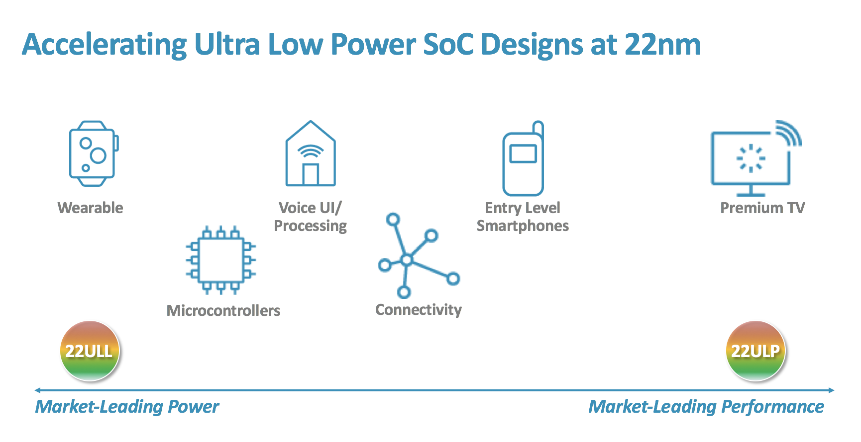 Accelerating ultra low power SoC Designs