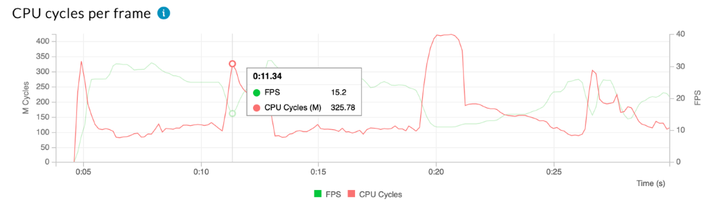 A graph showing the number of CPU cycles per frame.
