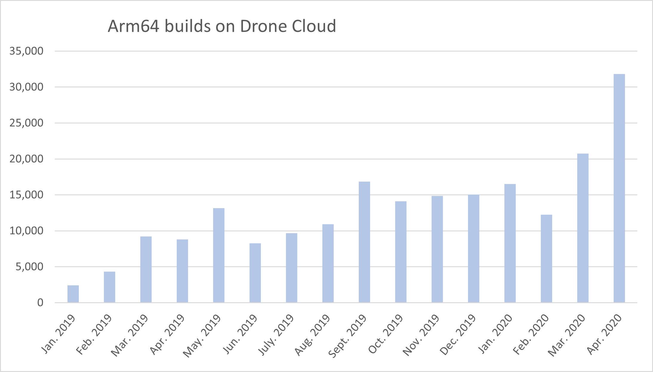 Graph: Arm64 builds on Drone Cloud