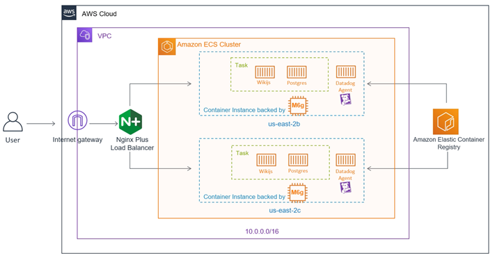 Diagram: AWS cloud with Graviton2