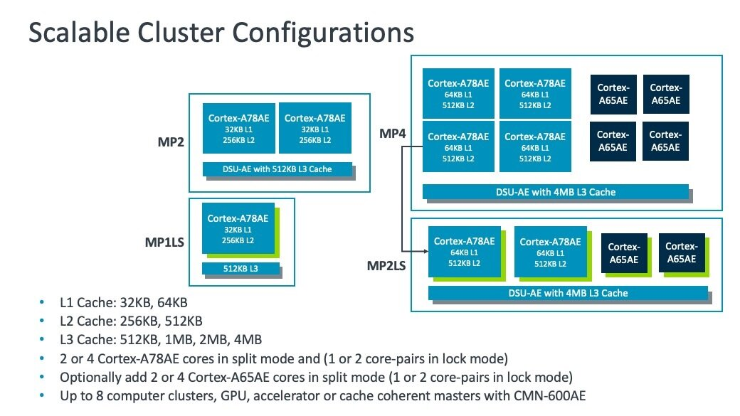Cortex-A78AE Scalable Cluster Configurations