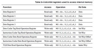 How to understand AArch64 register 'Operation' column for