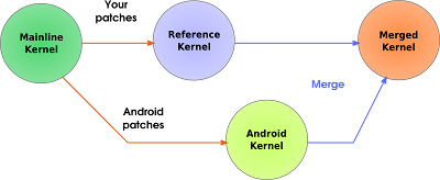 Zero to Boot: Porting Android to your ARM platform - Android