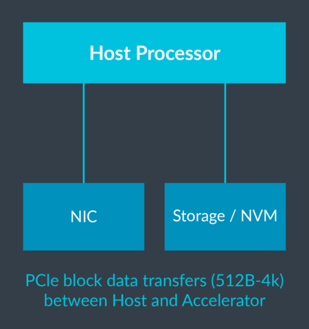 PCIe block data transfers (512B-4k) between Host and Accelerator