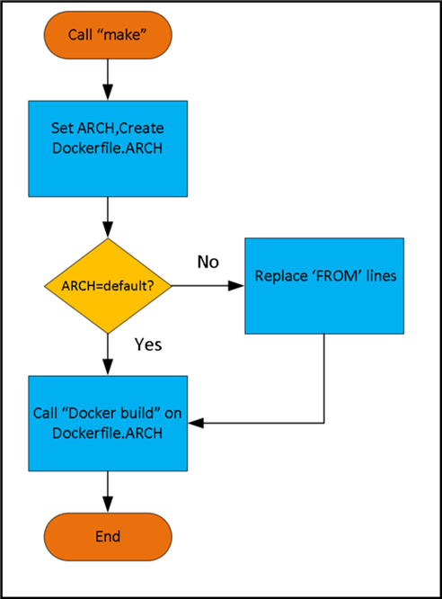 Example flow of Makefile based solution for aarch64