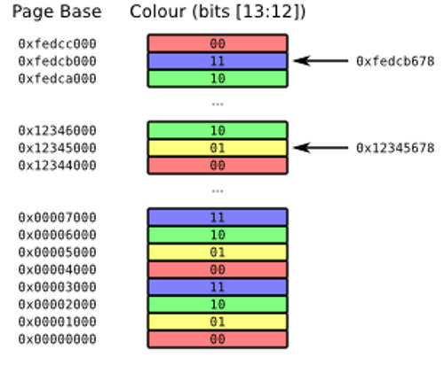 Page colours, showing how colours map onto bits 12 and 13 of the address