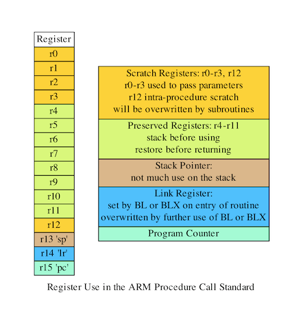 How to call a function from Arm Assembler - Processors blog