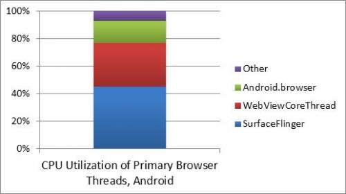 CPU utilization of primary browser threads Android chart
