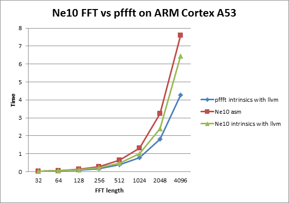 Tutorial: ARM NEON optimization guide - Android blog - Open Source