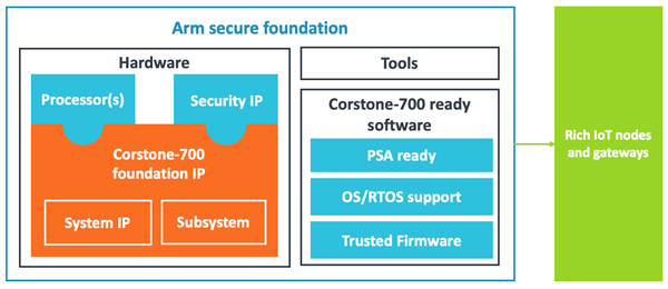 Secure foundation for rich devices