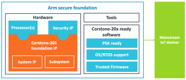 Secure foundation for mainstream devices