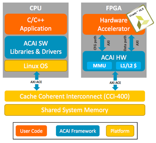 Solving integrated hardware accelerator challenges