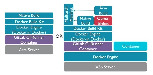 Docker in Docker configurations
