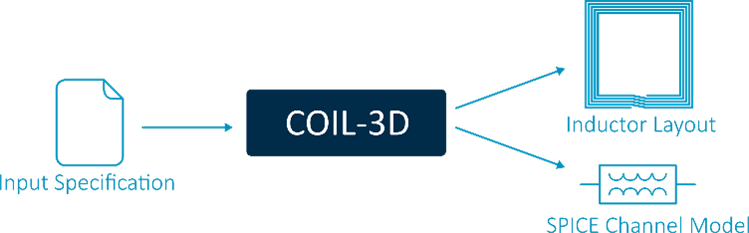 A conceptual illustration of the COIL-3D use case