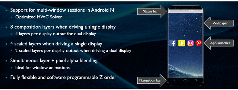 Better Android window composition capabilities