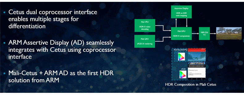 Coprocessor interface and HDR composition