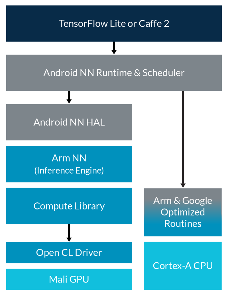 Build and Run ML Apps on Mobile and Embedded Devices - Tools