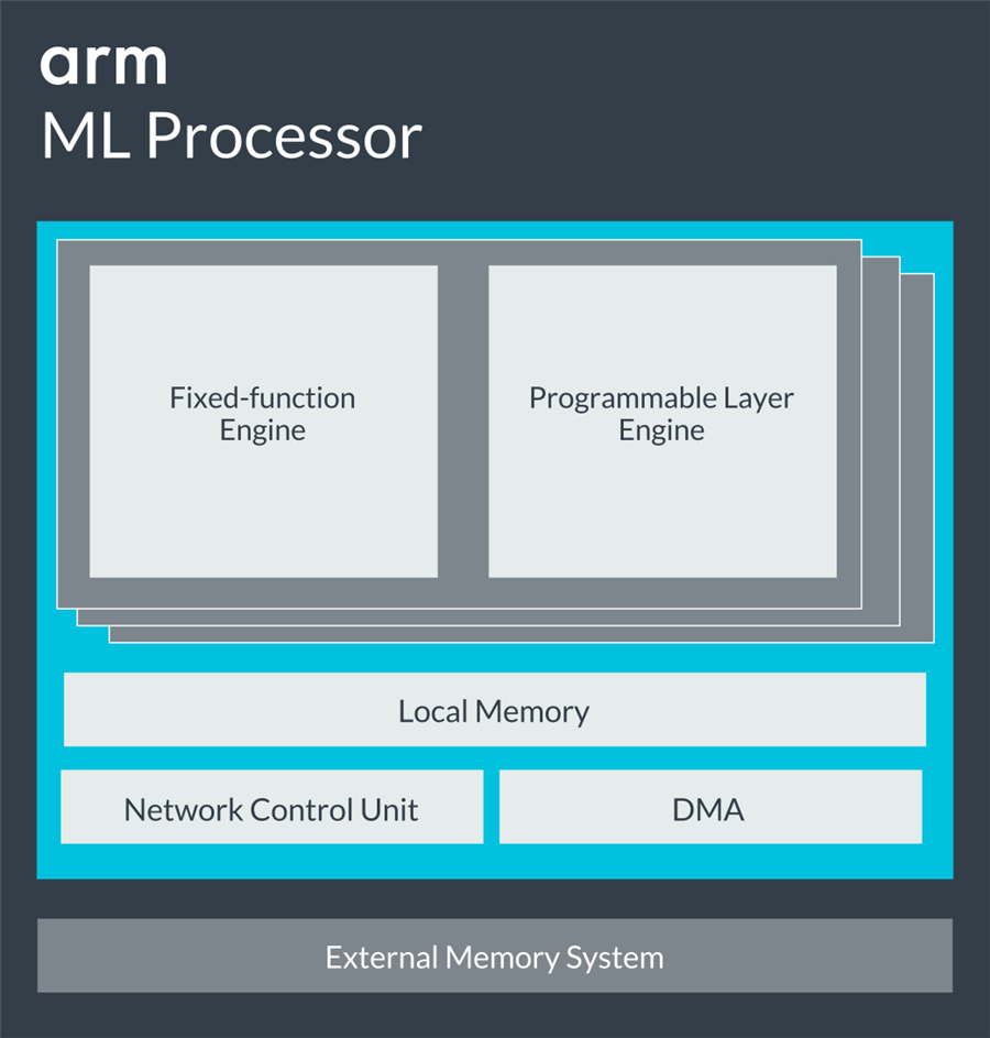 Arm ML Processor: Powering Exciting UX on Edge Devices