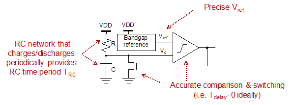 A diagram to show a generic RCO and its fundamental circuit blocks