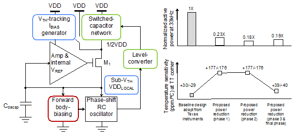 A diagram representing proposed power reduction techniques versus frequency stability performance