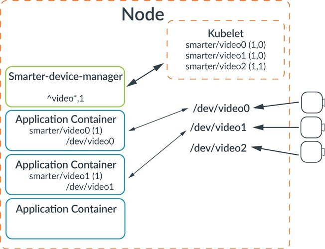 A diagram noting the dev manager
